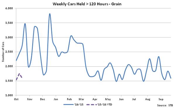 Weekly Cars Held Greater Than 120 Hours-Grain - Nov