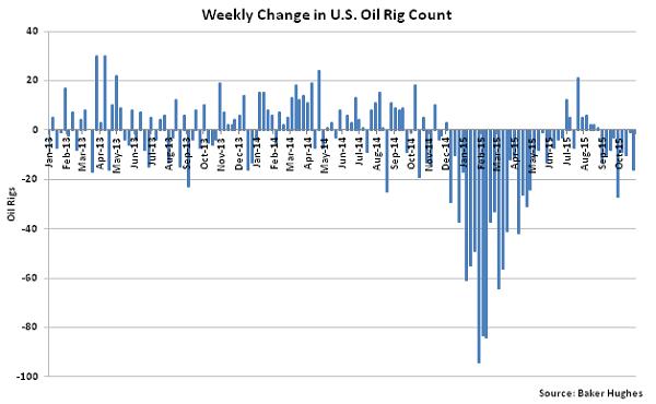 Weekly Change in US Oil Rig Count - Nov 4