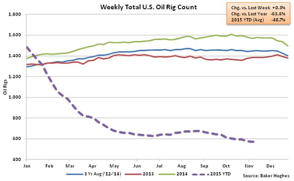 Weekly Total US Oil Rig Count - Nov 18