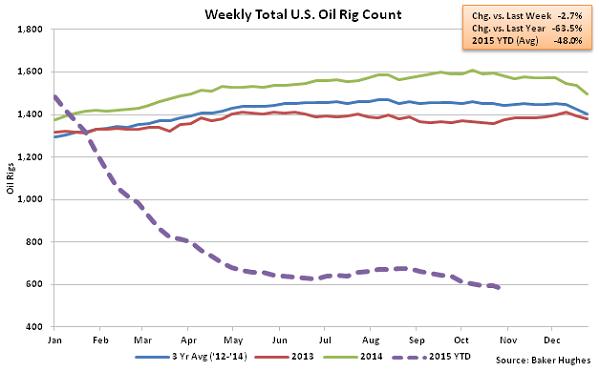Weekly Total US Oil Rig Count - Nov 4
