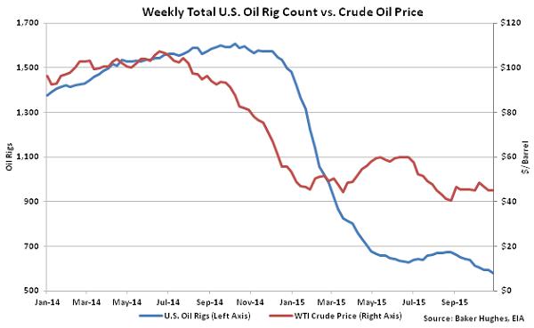 Weekly Total US Oil Rig Count vs Crude Oil Price - Nov 4