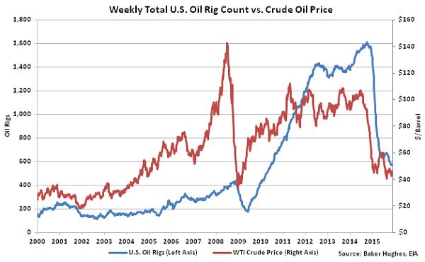 Weekly Total US Oil Rig Count vs Crude Oil Price2 - Nov 18