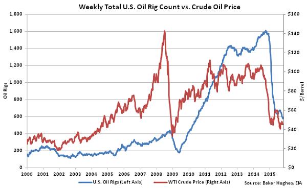 Weekly Total US Oil Rig Count vs Crude Oil Price2 - Nov 4