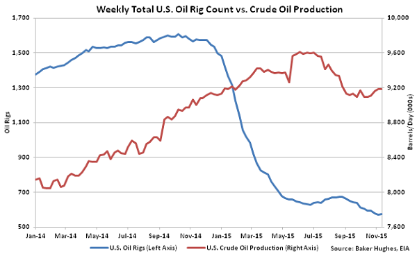 Weekly Total US Oil Rig Count vs Crude Oil Production - Nov 18