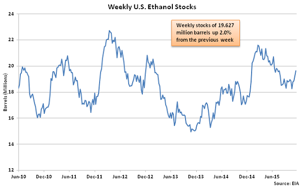 Weekly US Ethanol Stocks 11-25-15