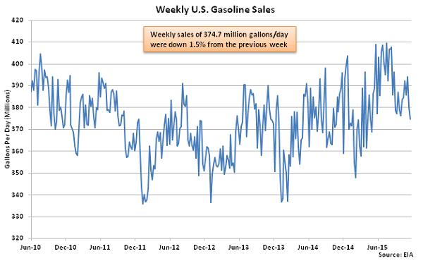 Weekly US Gasoline Sales 11-25-15