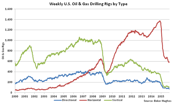 Weekly US Oil and Gas Drilling Rigs by Type - Nov 18