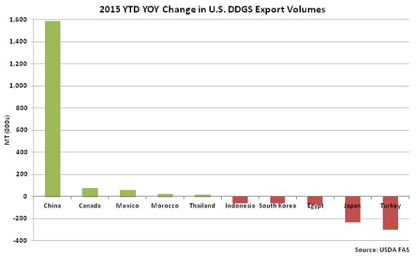 2015 YTD YOY Change in US DDGS Export Volumes - Dec