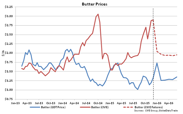 Butter Prices - Dec 1