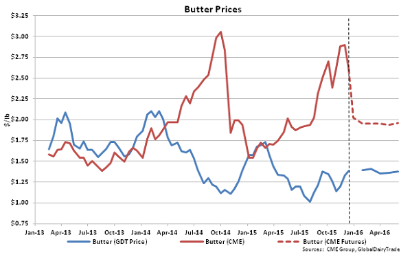 Butter Prices - Dec 15