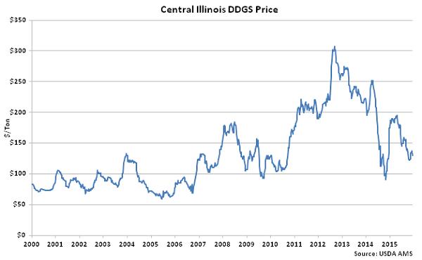 Central Illinois DDGs Price - Dec