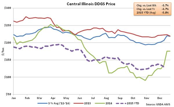 Central Illinois DDGs Price2 - Dec