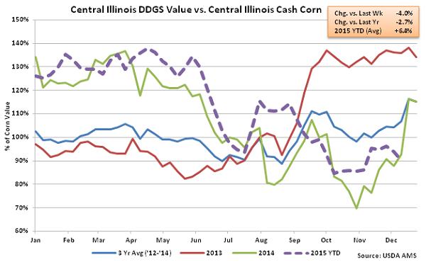 Central Illinois DDGs Value vs Central Illinois Cash Corn2 - Dec