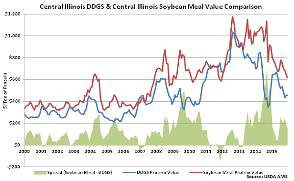 Central Illinois DDGs and Central Illinois Soybean Meal Value Comparison - Dec