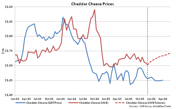 Cheddar Cheese Prices - Dec 1