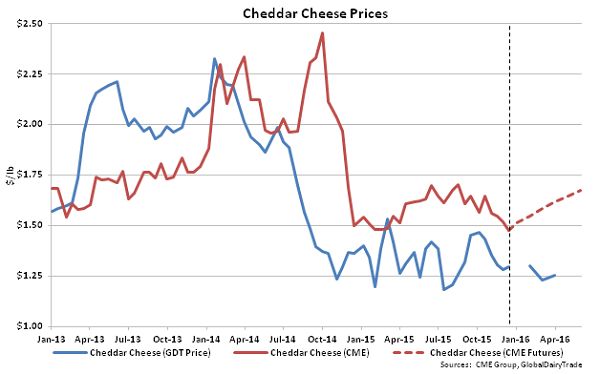 Cheddar Cheese Prices - Dec 15