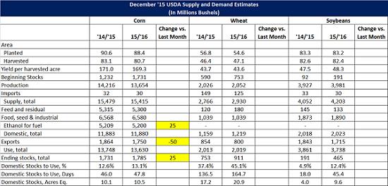 Dec 15 USDA World Agriculture Supply and Demand Estimates