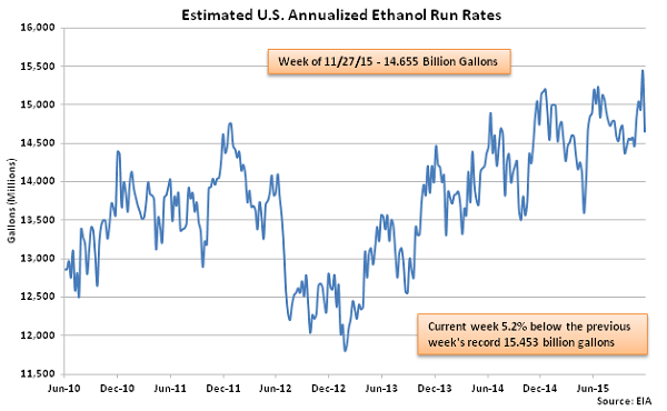 Estimated US Annualized Ethanol Run Rates 12-2-15
