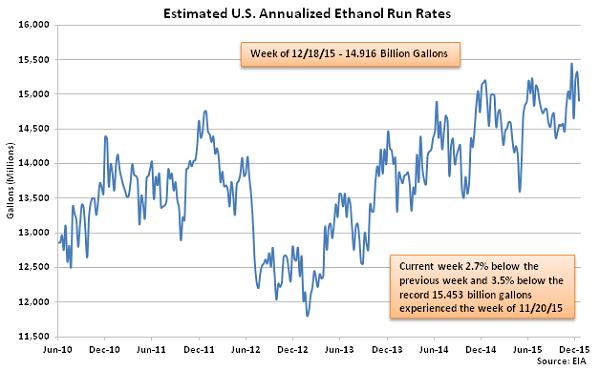 Estimated US Annualized Ethanol Run Rates 12-23-15