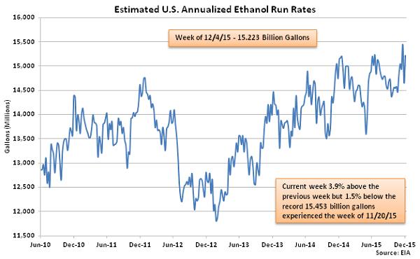Estimated US Annualized Ethanol Run Rates 12-9-15