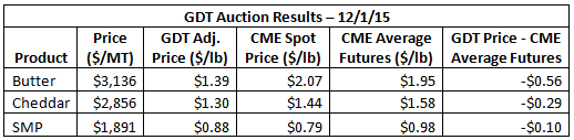 GDT Auction Results 12-1-15
