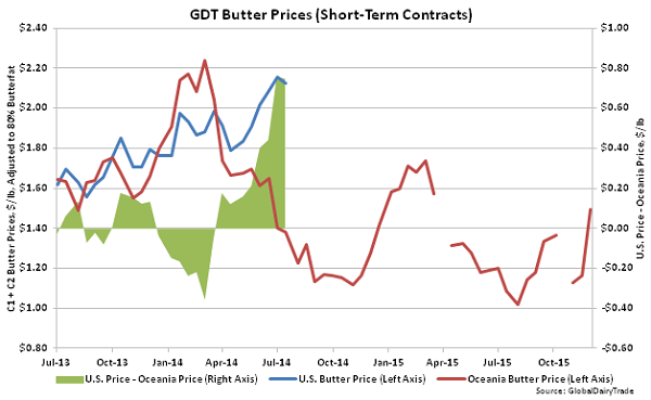 GDT Butter Prices (Short-Term Contracts) - Dec 1