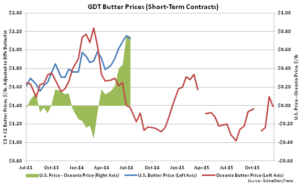 GDT Butter Prices (Short-Term Contracts) - Dec 15
