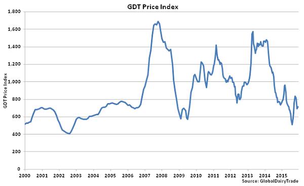 GDT Price Index - Dec 15
