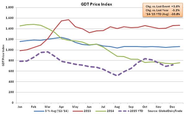 GDT Price Index2 - Dec 1