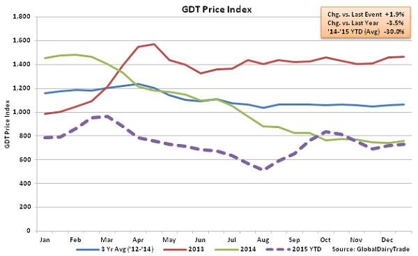 GDT Price Index2 - Dec 15