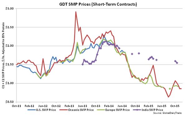 GDT SMP Prices (Short-Term Contracts) - Dec 1