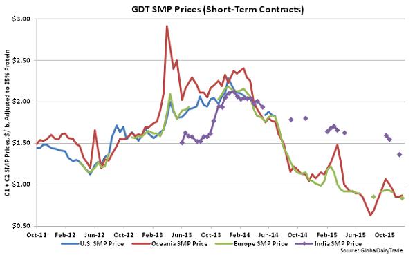 GDT SMP Prices (Short-Term Contracts) - Dec 15