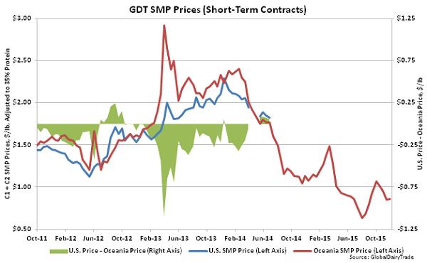 GDT SMP Prices (Short-Term Contracts)2 - Dec 1