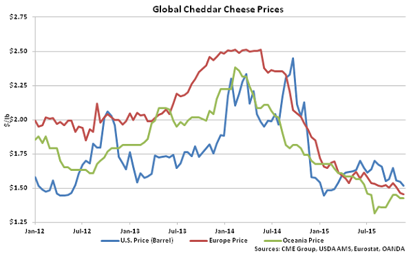 Global Cheddar Cheese Prices