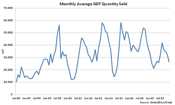 Monthly Average GDT Quantity Sold - Dec 15
