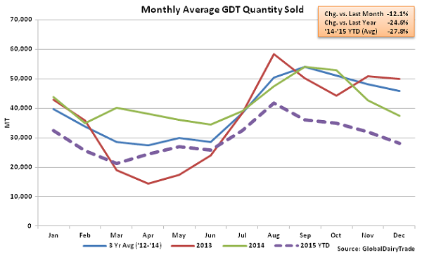 Monthly Average GDT Quantity Sold2 - Dec 1