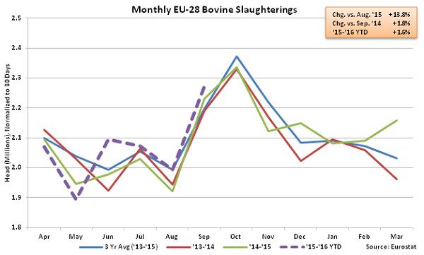 Monthly EU-28 Bovine Slaughterings - Dec