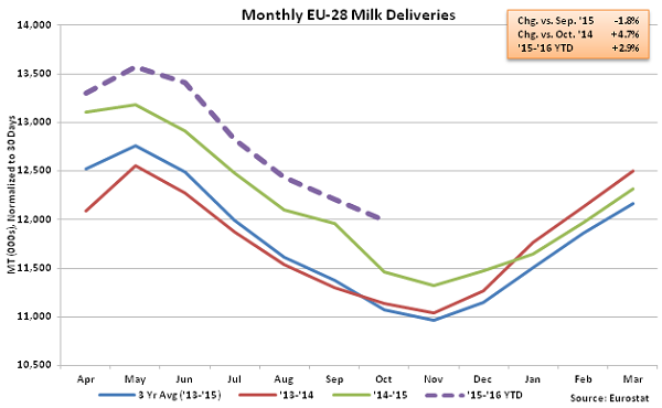 Monthly EU-28 Milk Deliveries - Dec