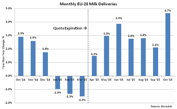 Monthly EU-28 Milk Deliveries2 - Dec