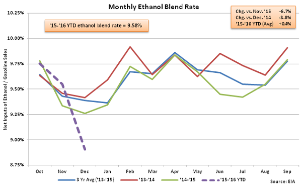Monthly Ethanol Blend Rate 12-9-15