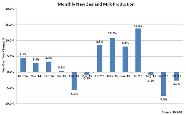 Monthly New Zealand Milk Production2 - Nov