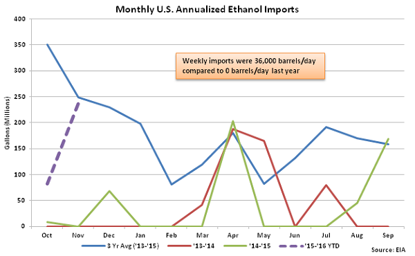 Monthly US Annualized Ethanol Imports 12-2-15