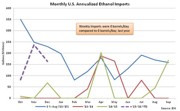 Monthly US Annualized Ethanol Imports 12-23-15