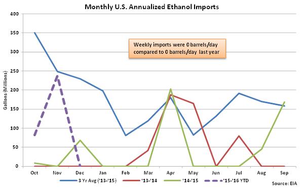 Monthly US Annualized Ethanol Imports 12-9-15