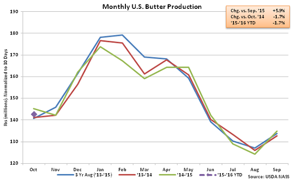 Monthly US Butter Production - Dec