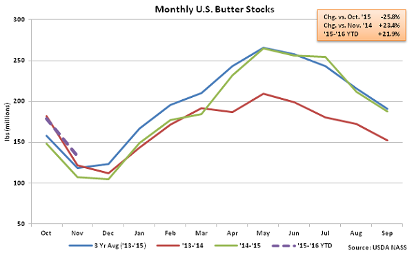 Monthly US Butter Stocks - Dec