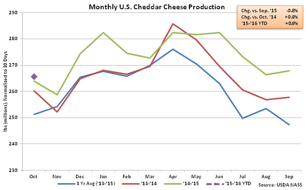 Monthly US Cheddar Cheese Production