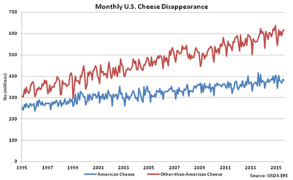 Monthly US Cheese Disappearance