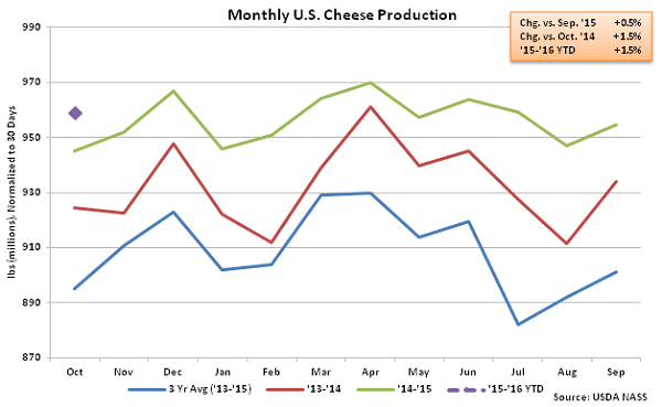 Monthly US Cheese Production