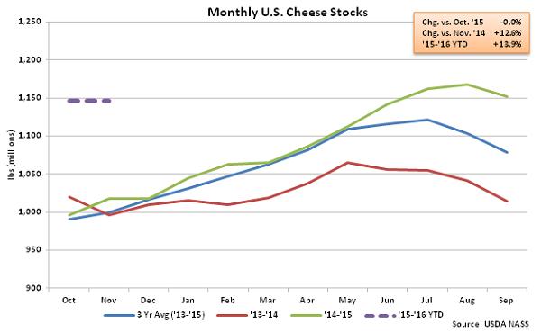 Monthly US Cheese Stocks - Dec